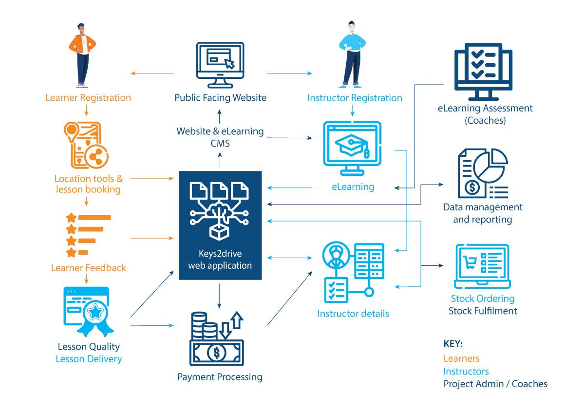 Keys2drive web system diagram